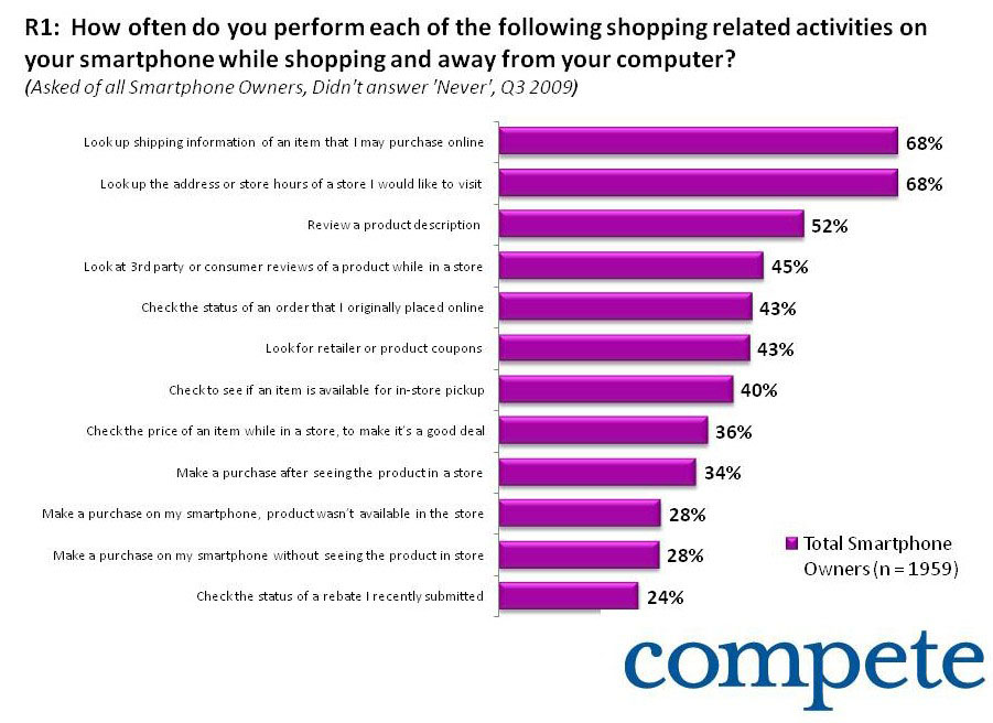 Compete Smartphone Mobile Commerce Purchase Responses